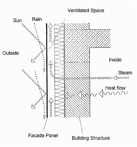 Principles of ventilated cladding